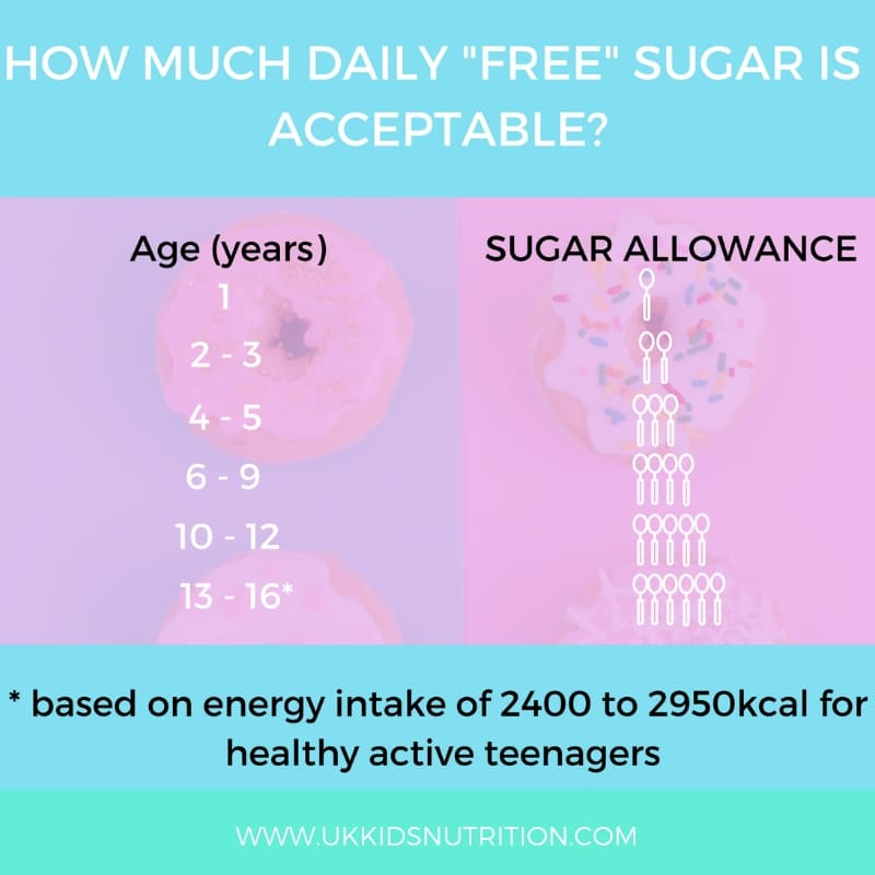 recommended daily sugar intake