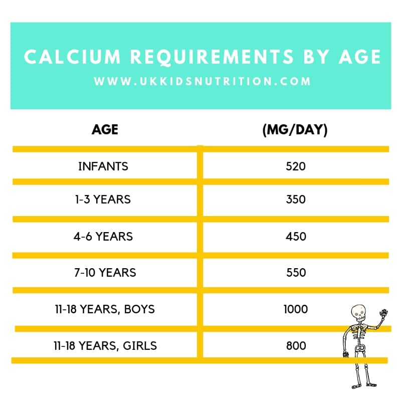calcium requirement by age