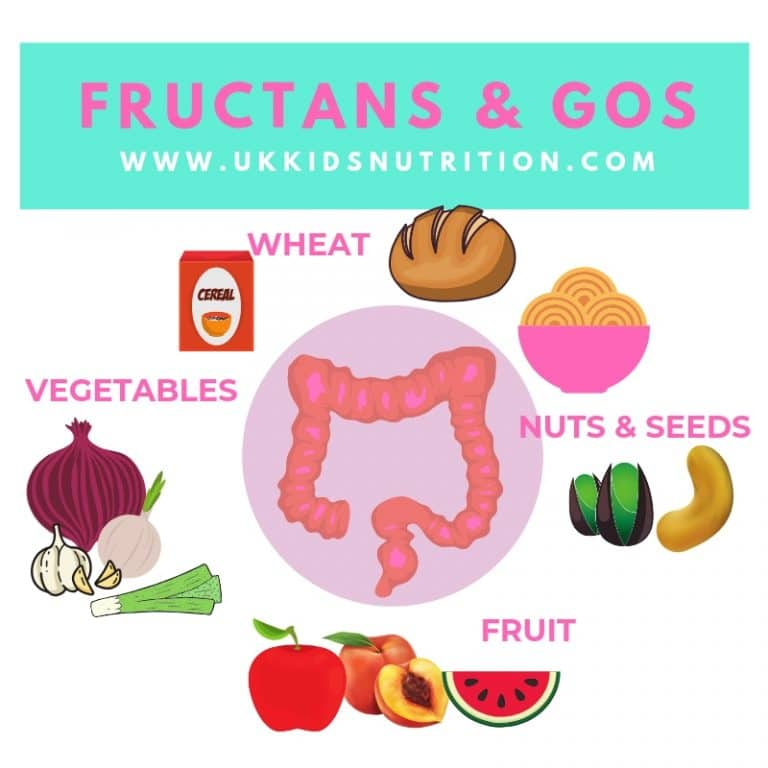 FRUCTANS AND GOS