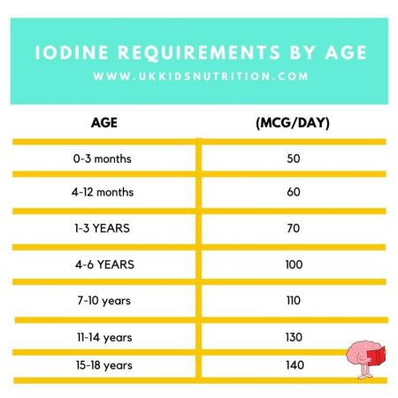 iodine for dairy free diet