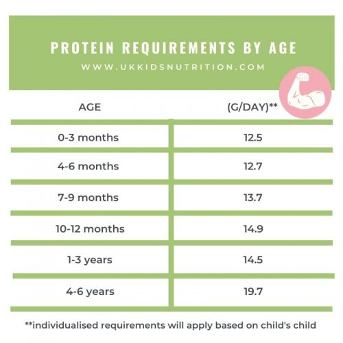 protein-requirements-for-children